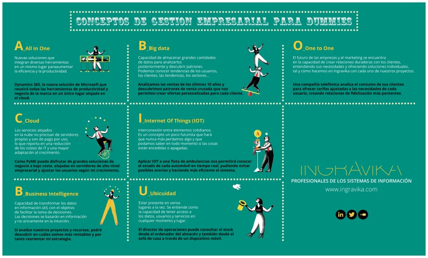 conceptos-de-gestion-empresarial-para-dummies