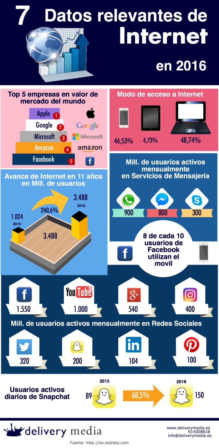7 datos relevantes de Internet (y Medios Sociales) en 2016