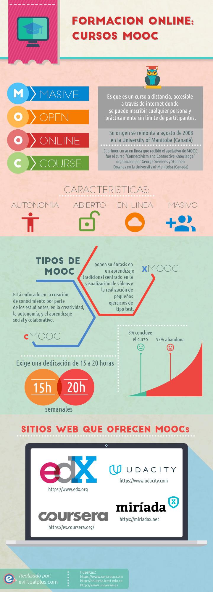 Formaci n online cursos mooc infografia infographic for Curso de interiorismo a distancia