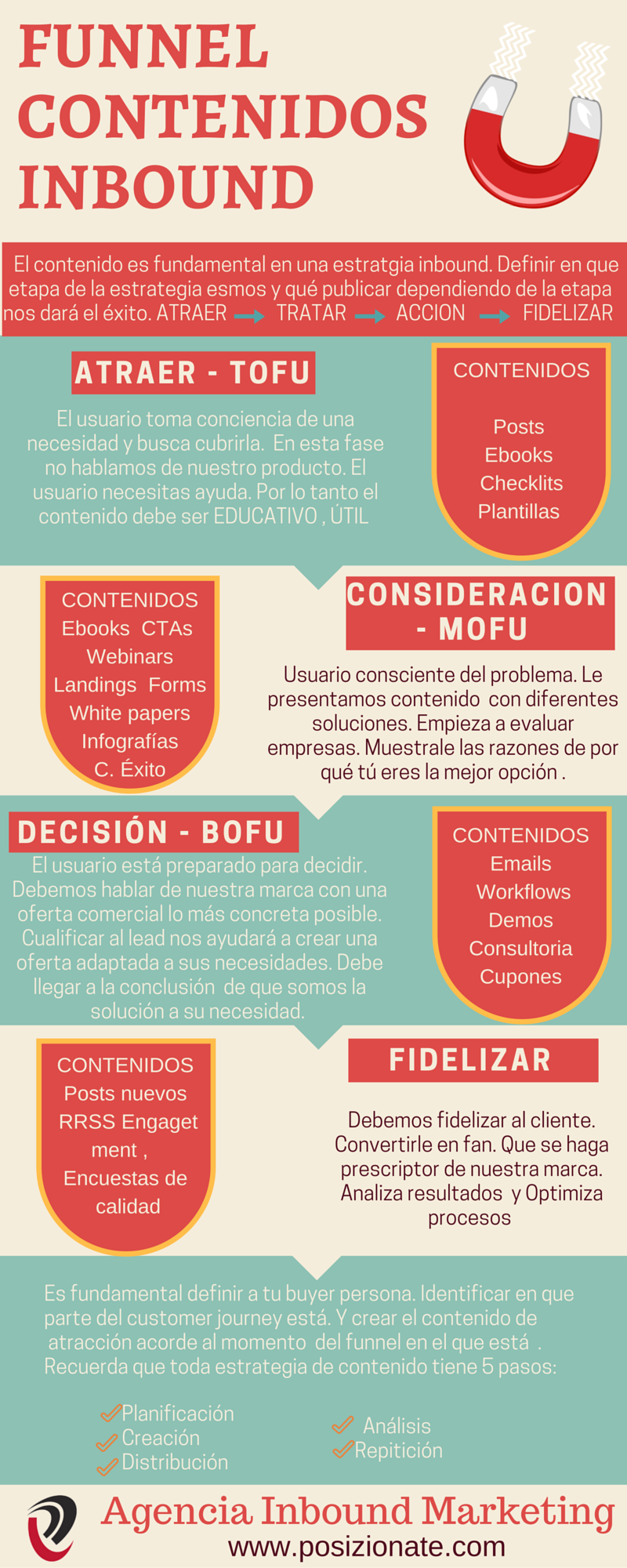 Funnel contenidos inbound Marketing