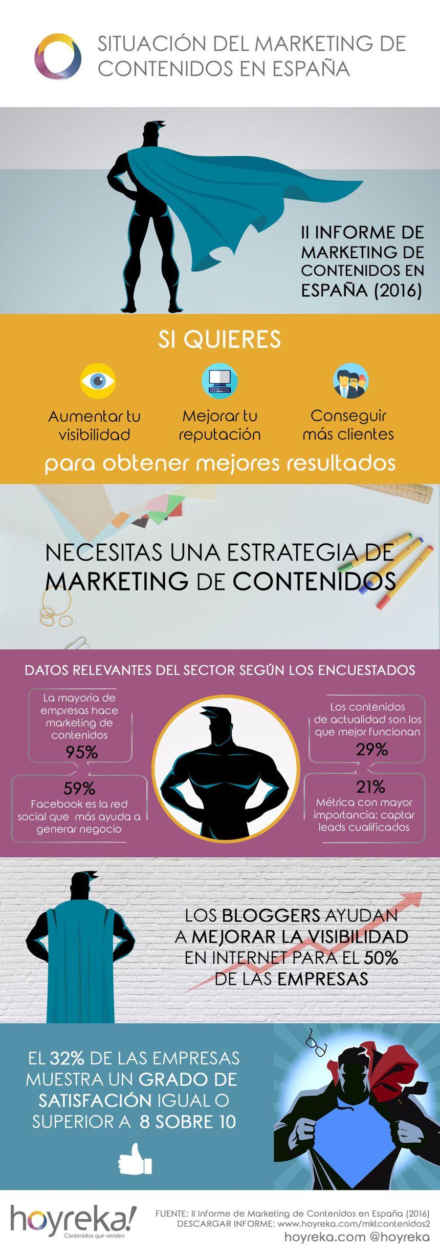 Situación del Marketing de Contenidos en España