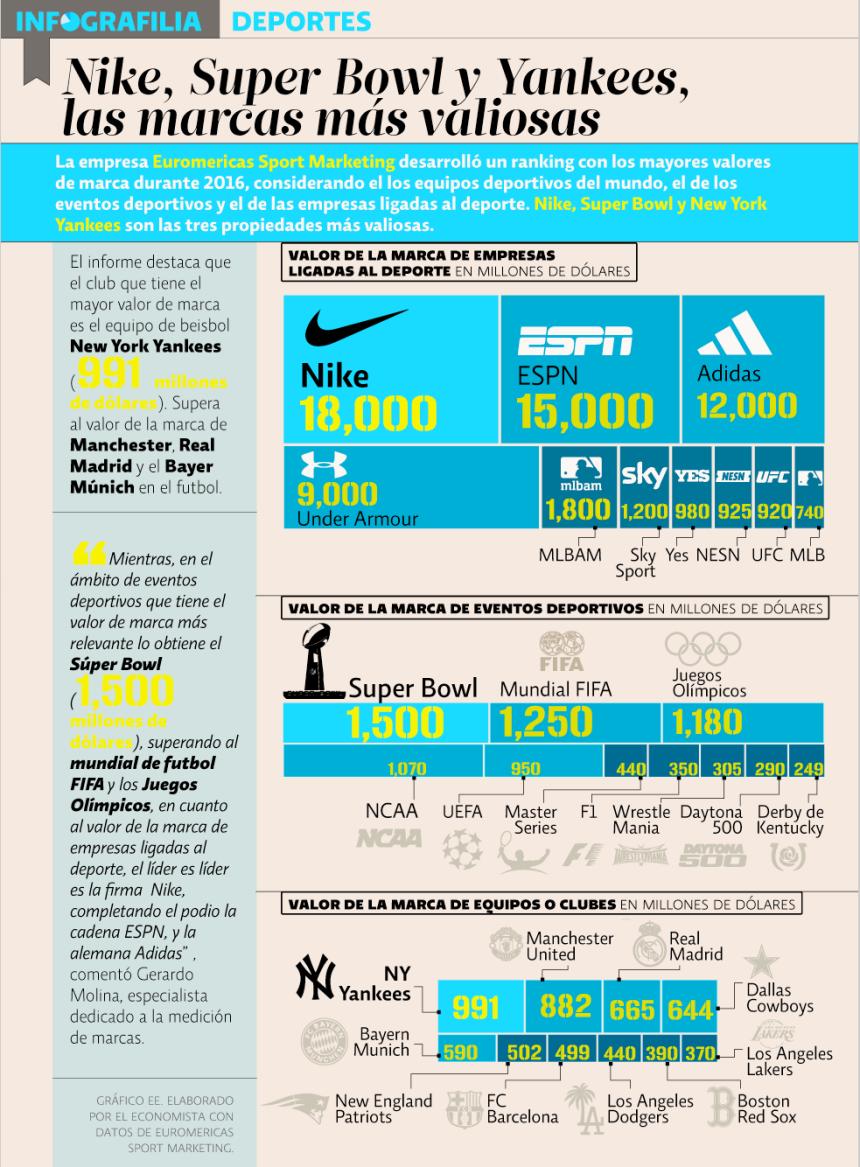 Las marcas más famosas del deporte