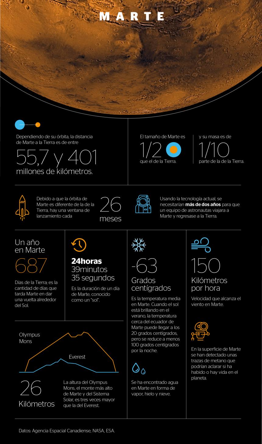 Marte: algunos datos que debes conocer sobre este Planeta