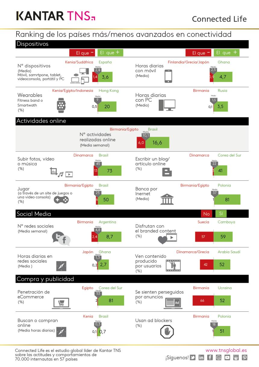Ranking de países más/menos avanzados en conectividad