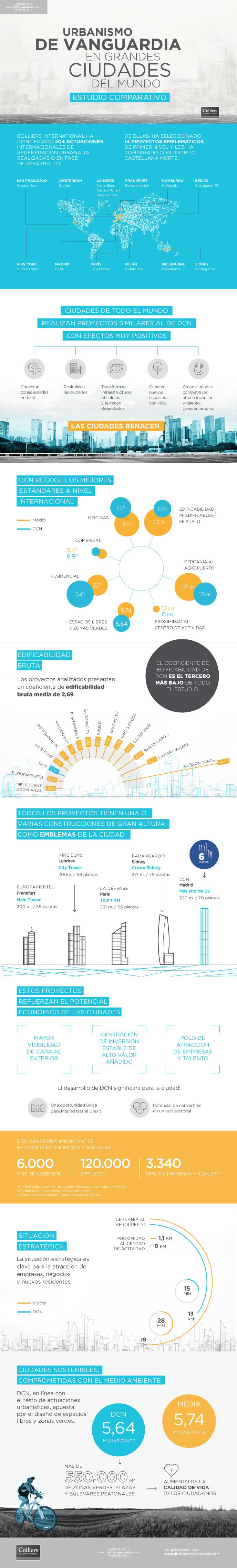 Urbanismo de vanguardia en las Grandes Ciudades