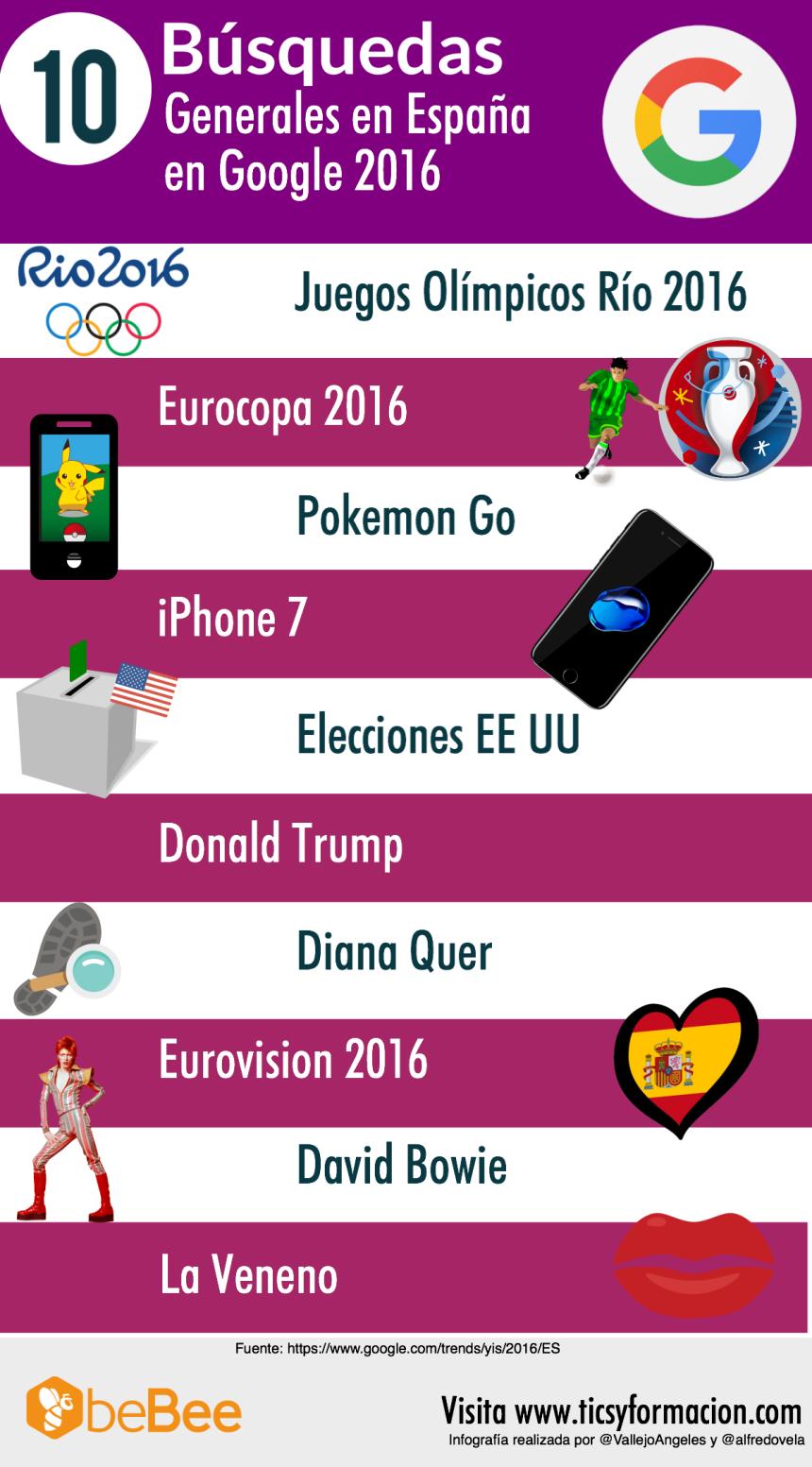 10 búsquedas generales realizadas en Google España en 2016