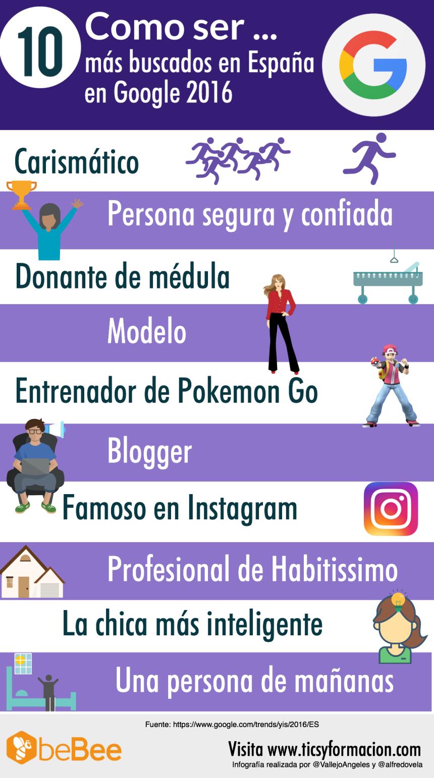 """10 """"Cómo ser"""" más buscados en Google España 2016"""