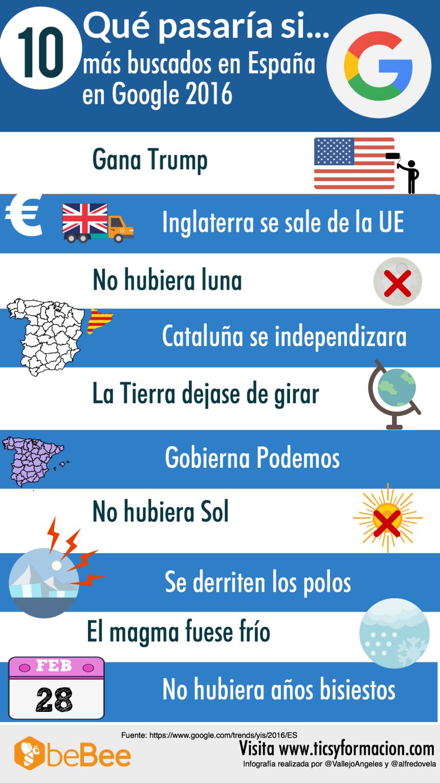 """10 """"qué pasaría si"""" más buscado en Google en España 2016"""