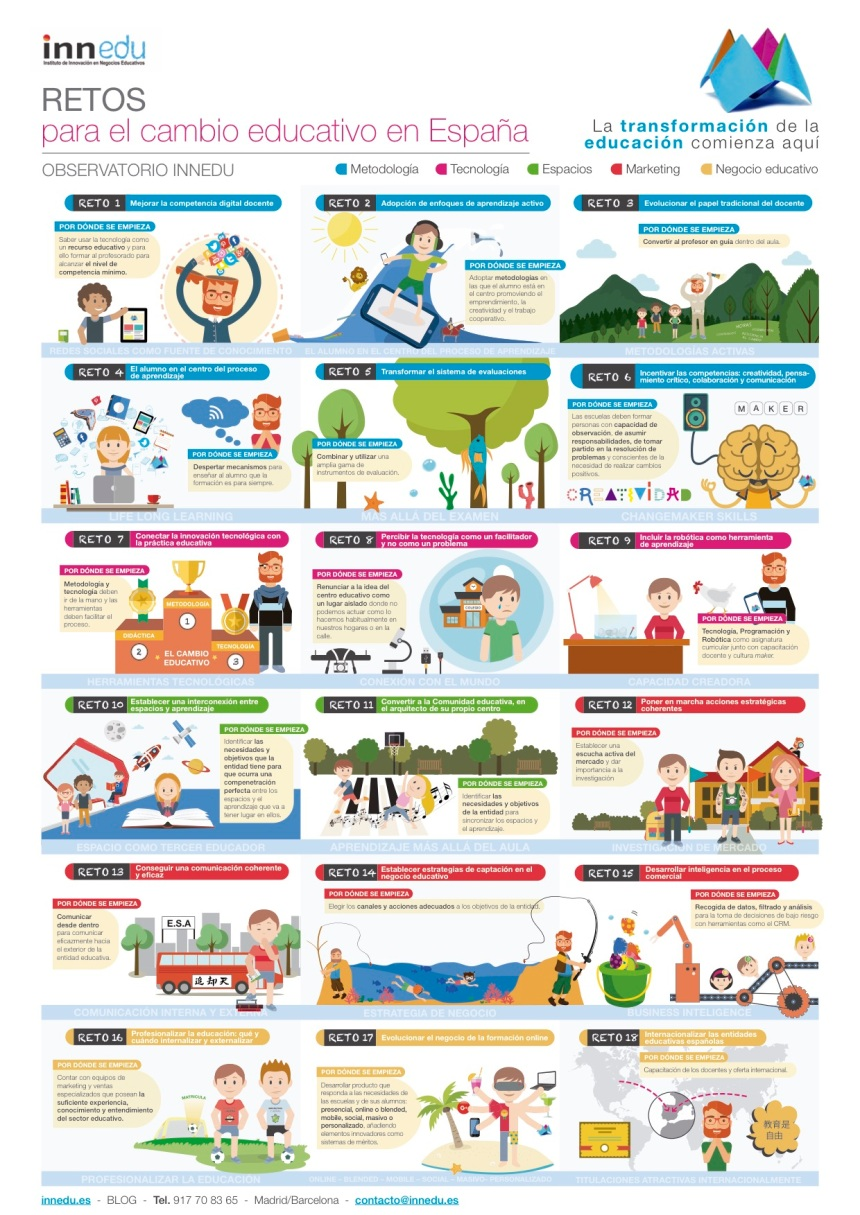 18 retos para el cambio educativo en España