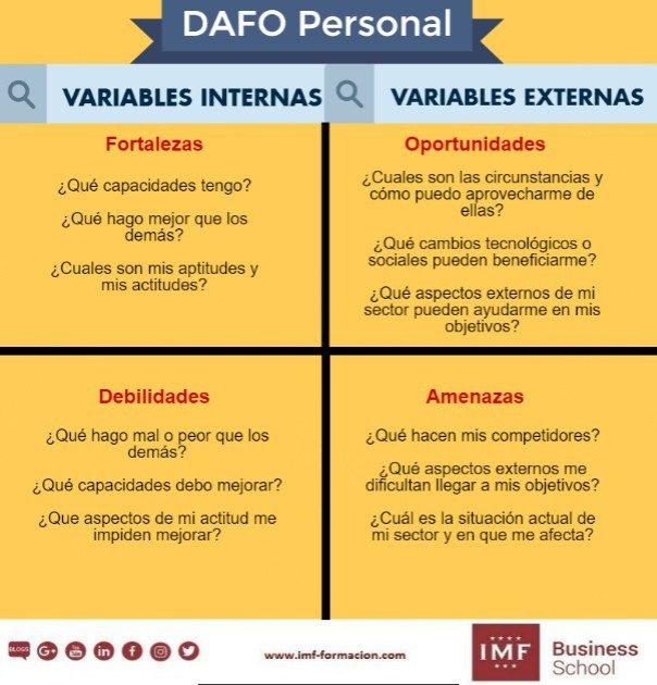 DAFO personal