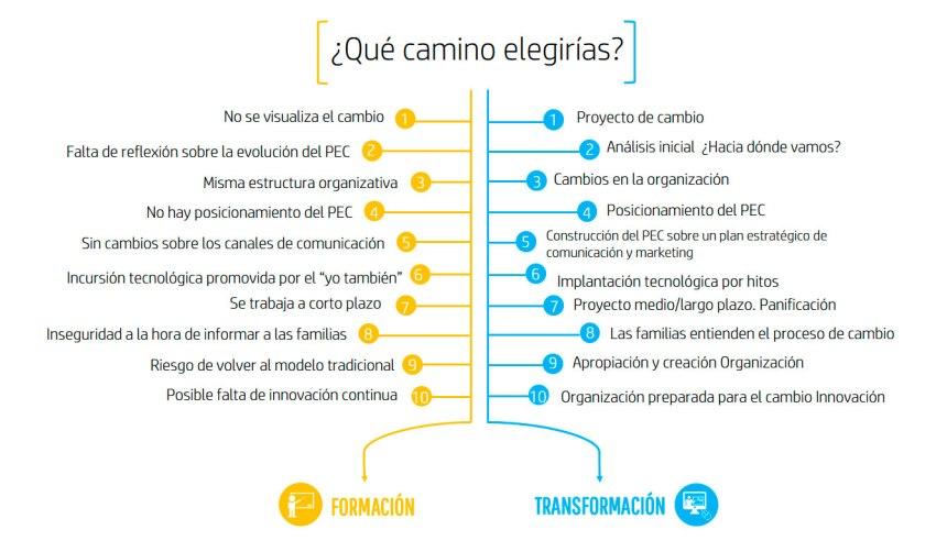 Formación vs Transformación: ¿qué camino elegirías?