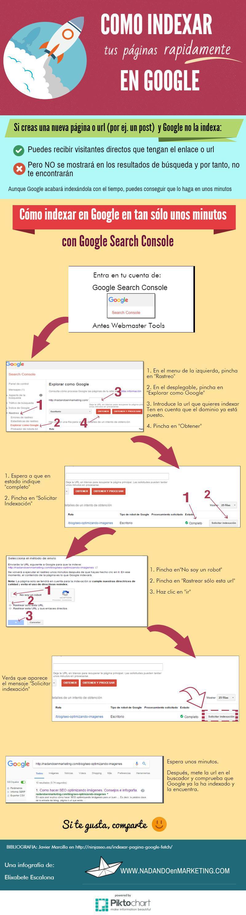 Cómo indexar tus páginas rápidamente en Google