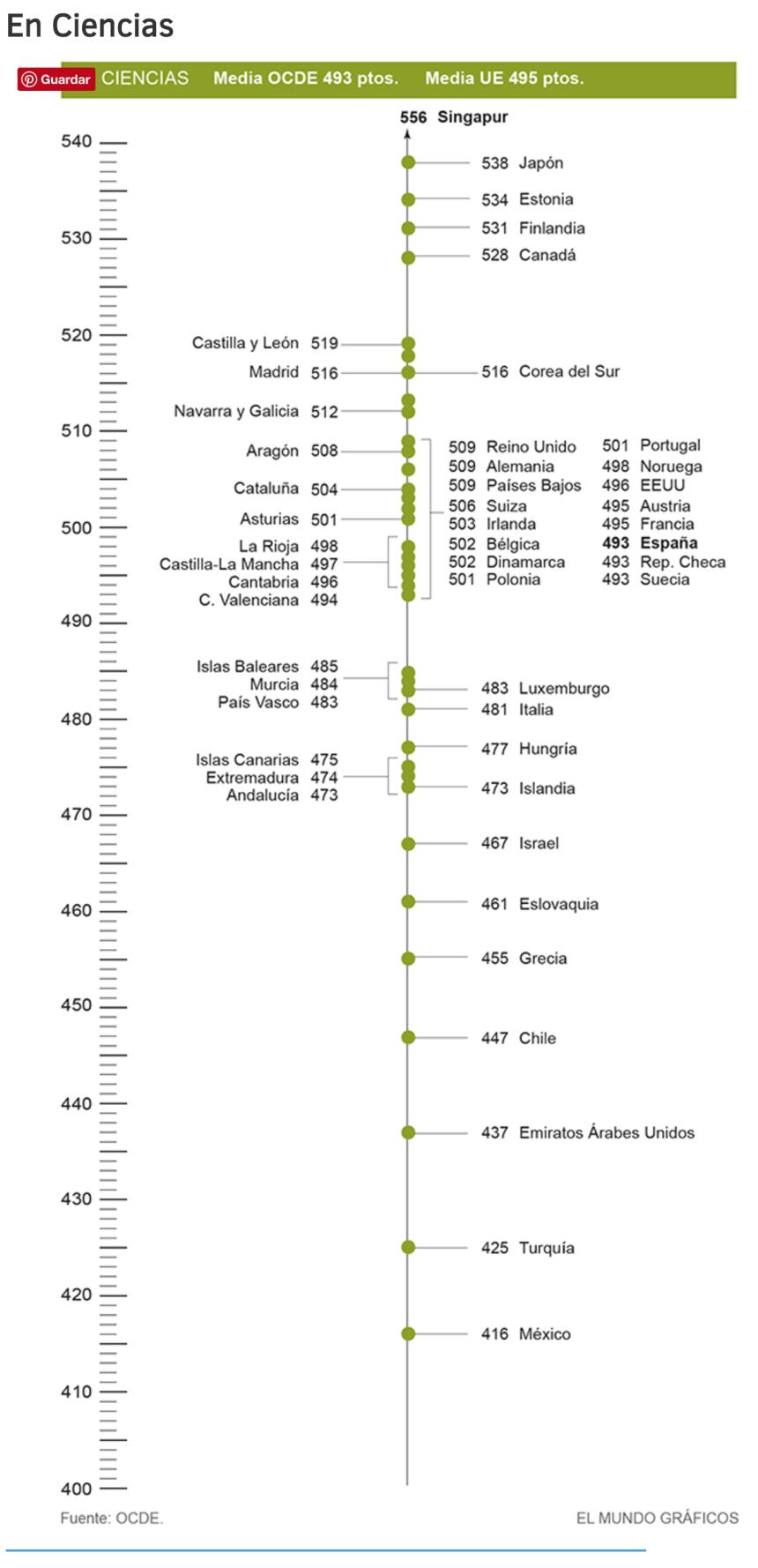 pisa-2015-ciencias