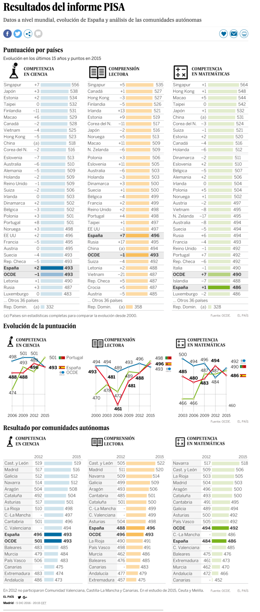 Informe PISA 2015: España sigue a la cola en Educación