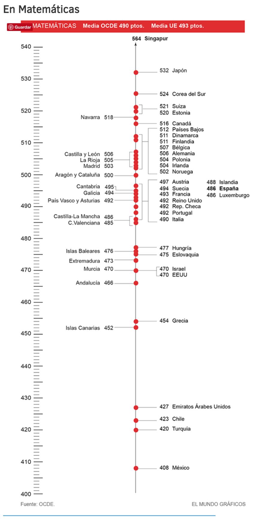 pisa-2015-matematicas