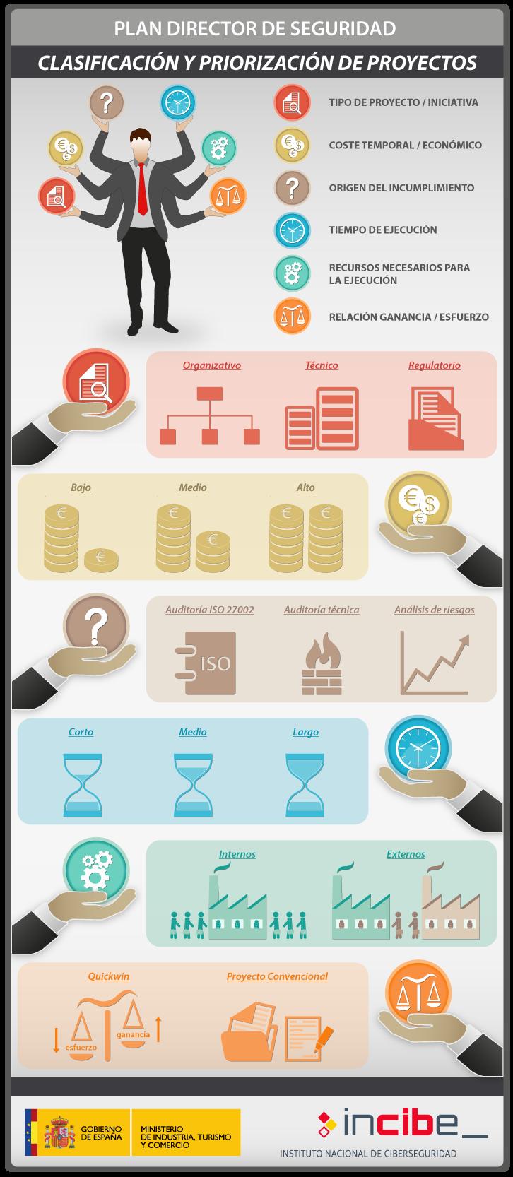 Clasificación y priorización de proyectos de Seguridad Informática