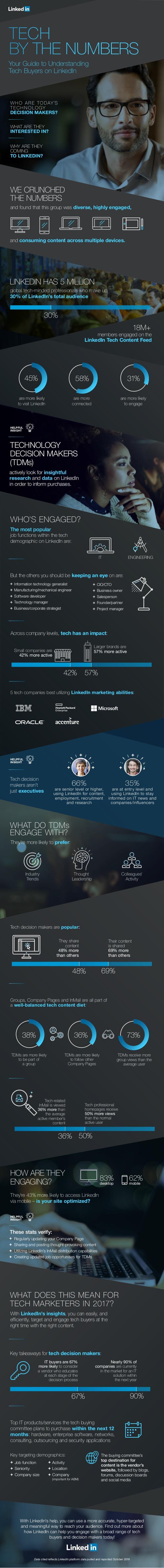 Cómo son los compradores de Tecnología según LinkedIn