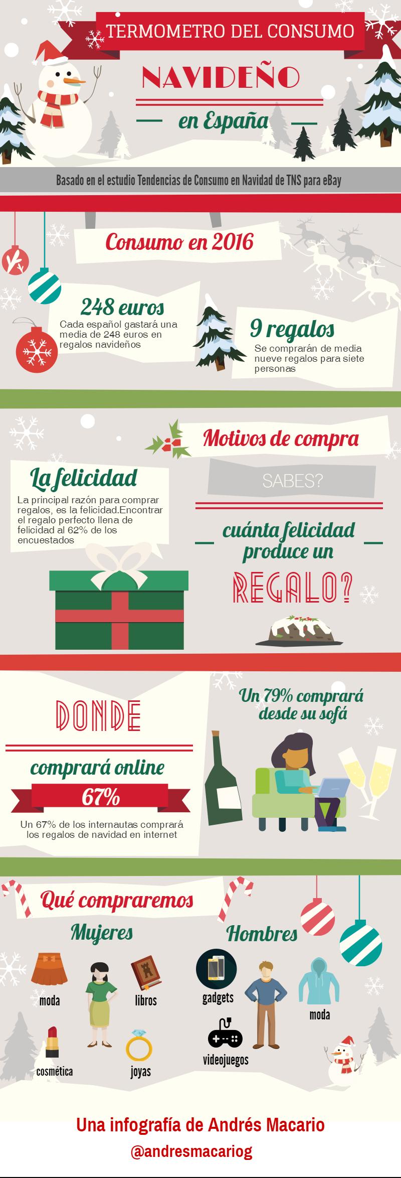 termometro-del-consumo-navideno-en-espana-infografia-andres-macario
