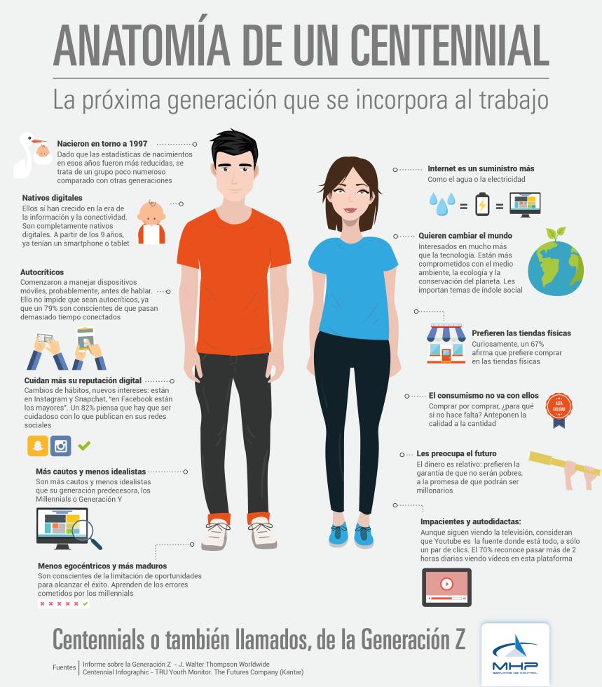 Anatomía de los Centennial: próxima generación en incorporarse al trabajo