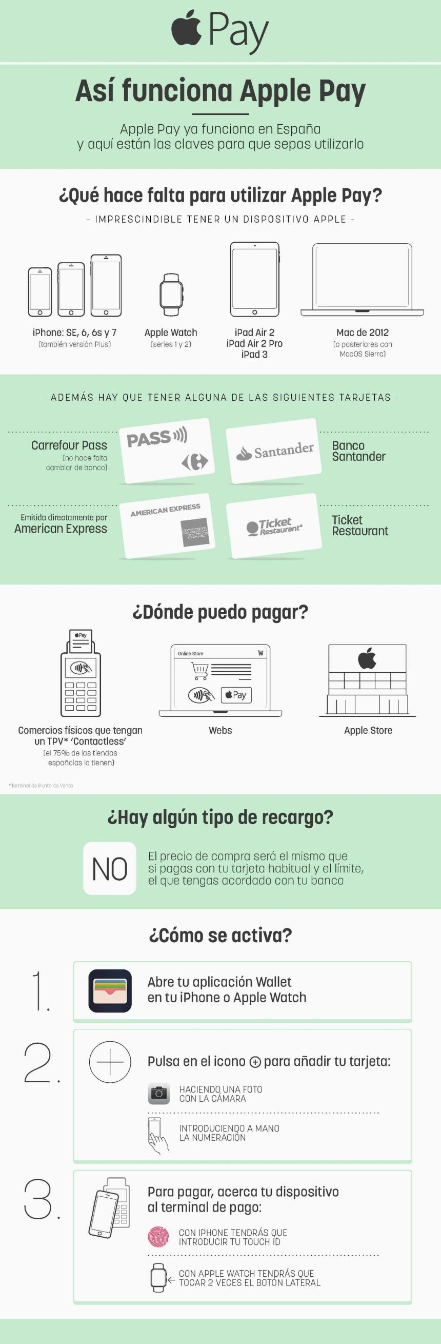 Apple Pay: cómo funciona