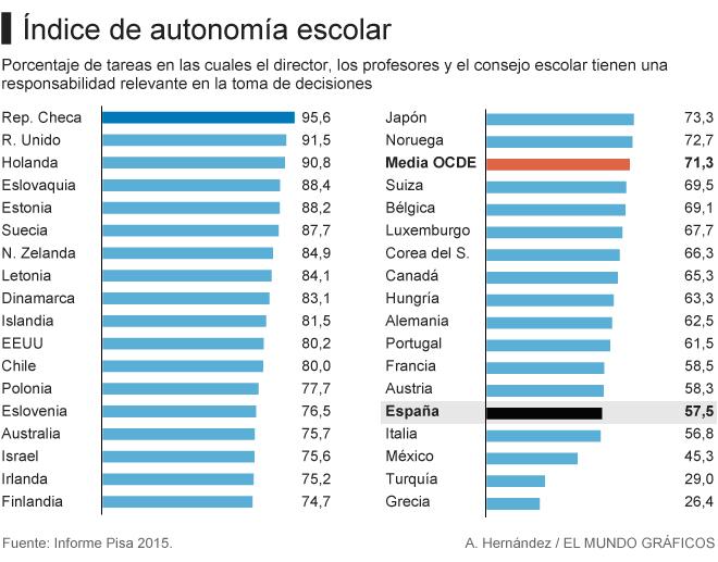 Índice de autonomía escolar en países OCDE