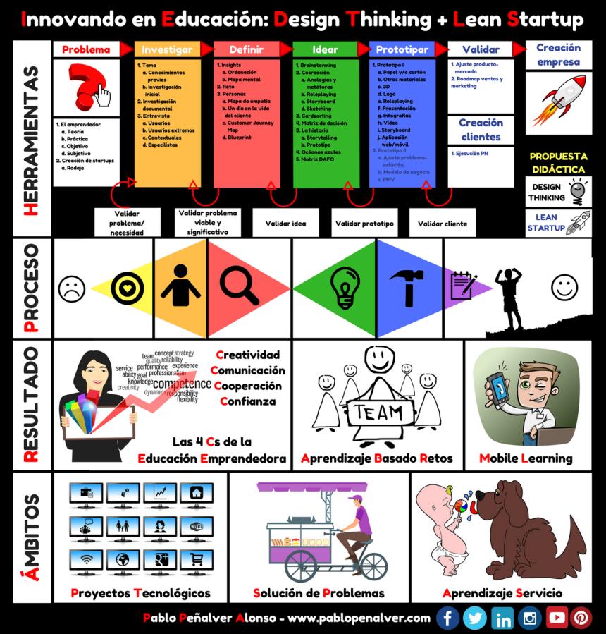 Design thinking + Lean Startup en Educación