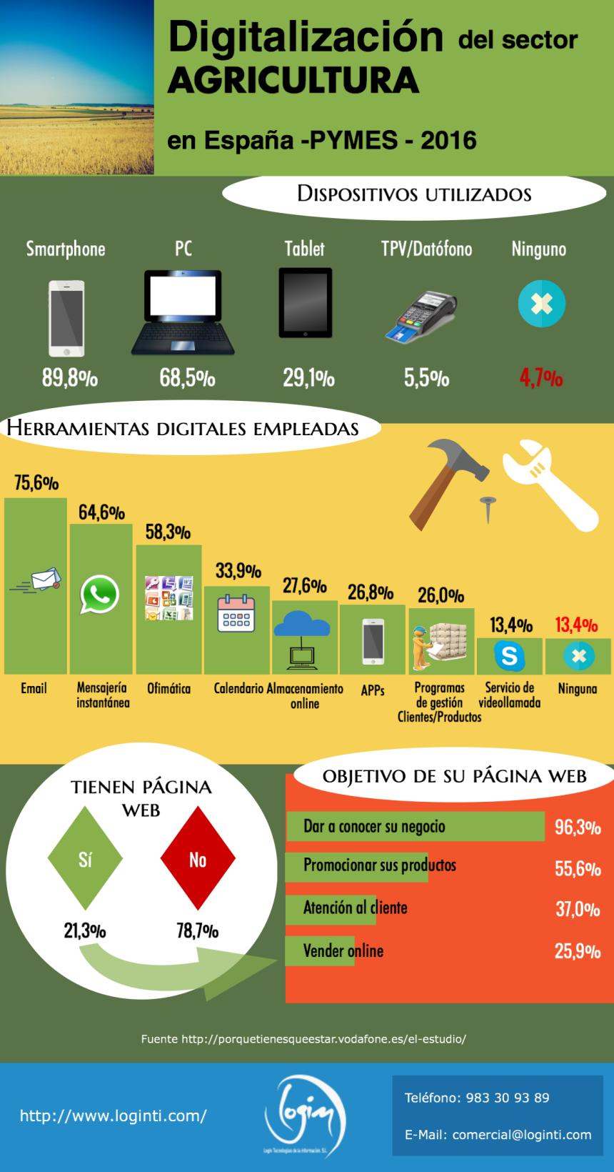Digitalización del Sector Agricultura en España 2016