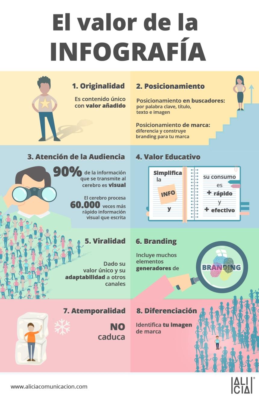 El valor de la Infografía