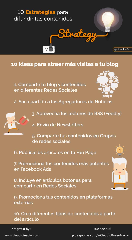 10 estrategias para difundir los contenidos de tu Blog