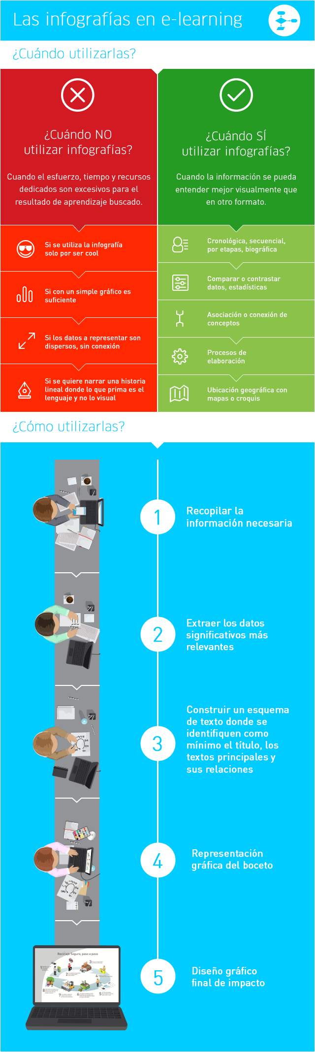 Infografías en eLearning