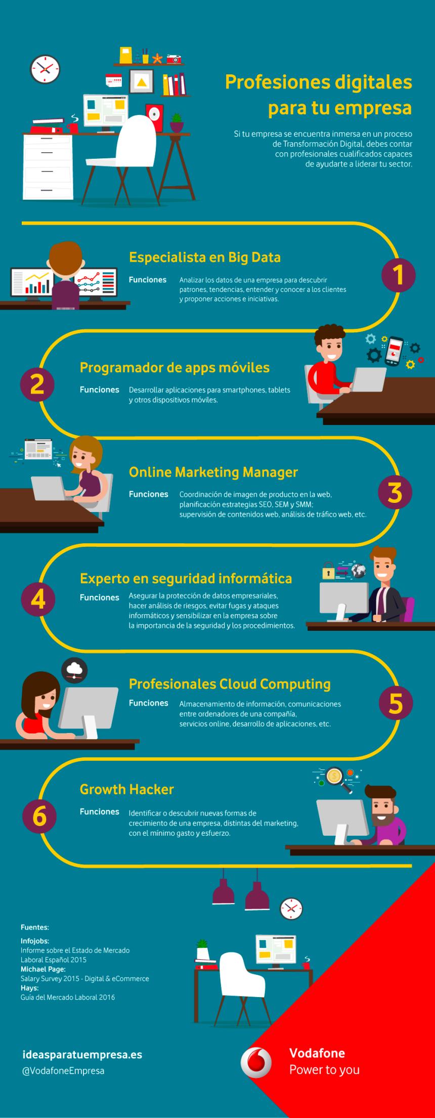 Profesiones digitales para transformar tu empresa