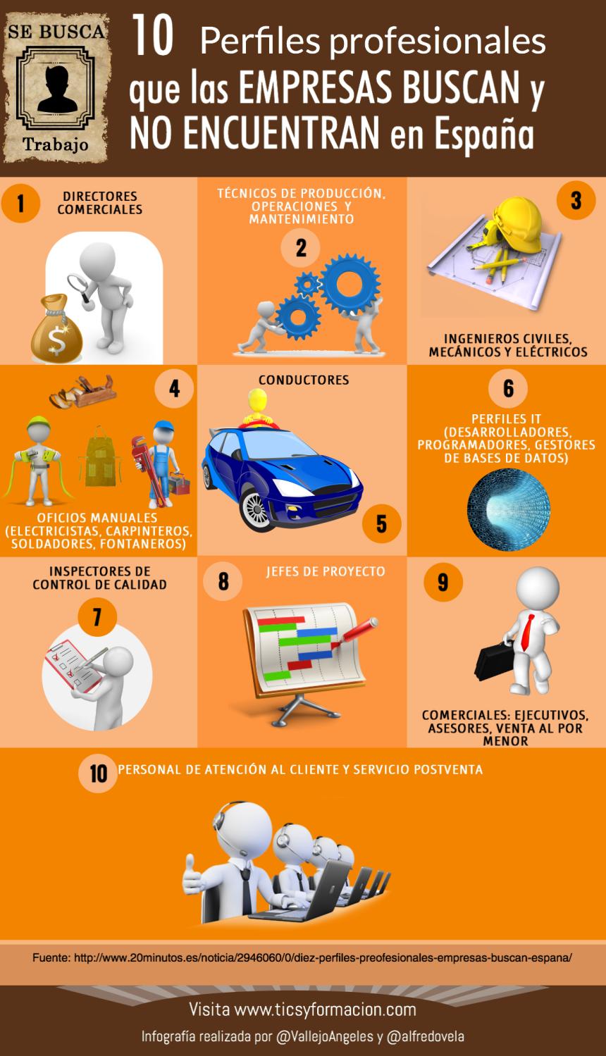10 perfiles profesionales que las empresas buscan y no encuentran en España