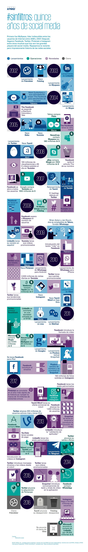 15 años de Redes Sociales
