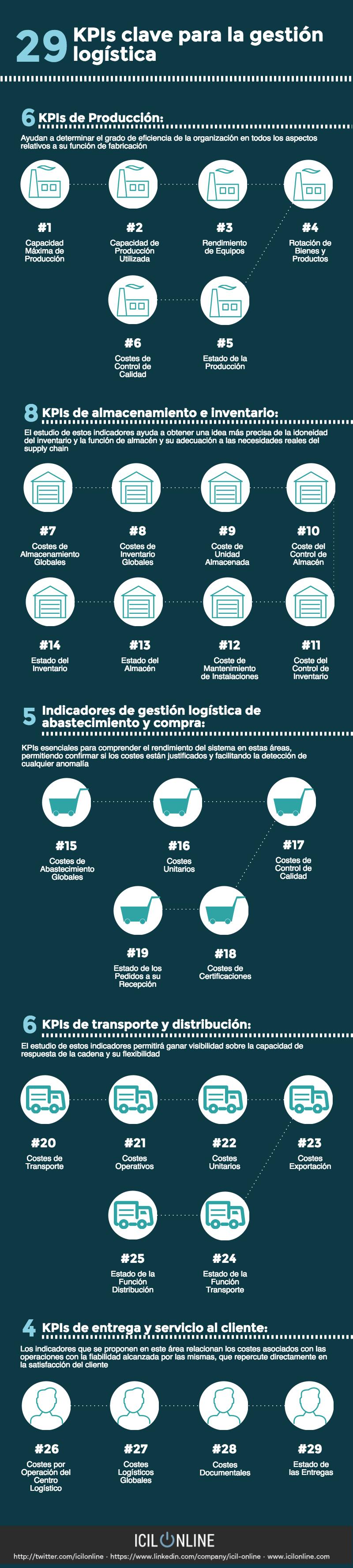 29 KPI claves para la gestión logística