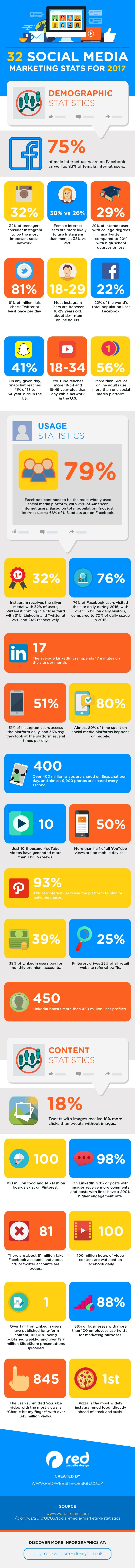 32 estadísticas sobre Social Media Marketing