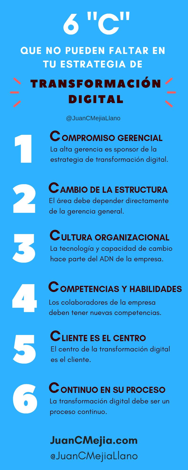 """6 """"C"""" en la estrategia de Transformación Digital de tu empresa"""