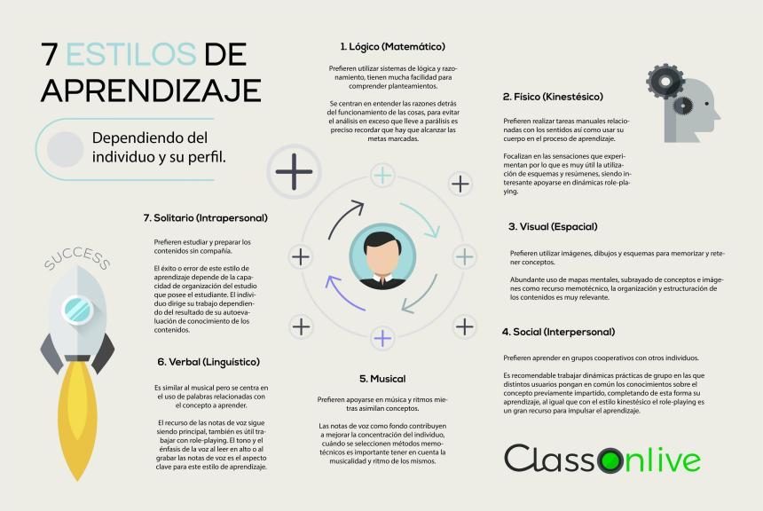 7 estilos de aprendizaje