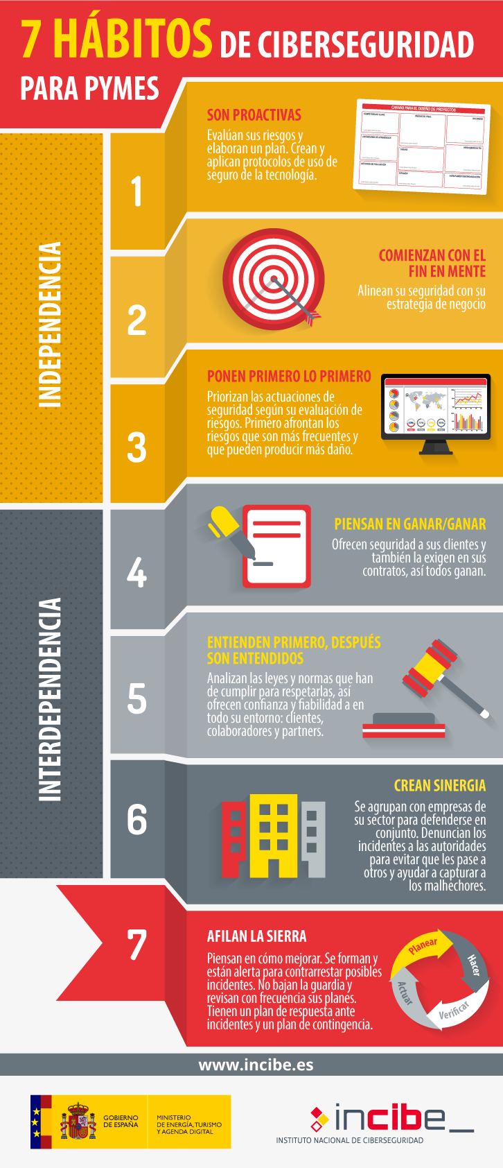 7 hábitos de ciberseguridad para pymes