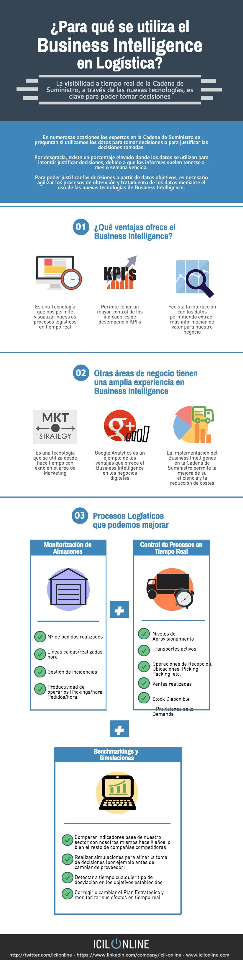 Para qué se utiliza el Business Intelligence en Logística