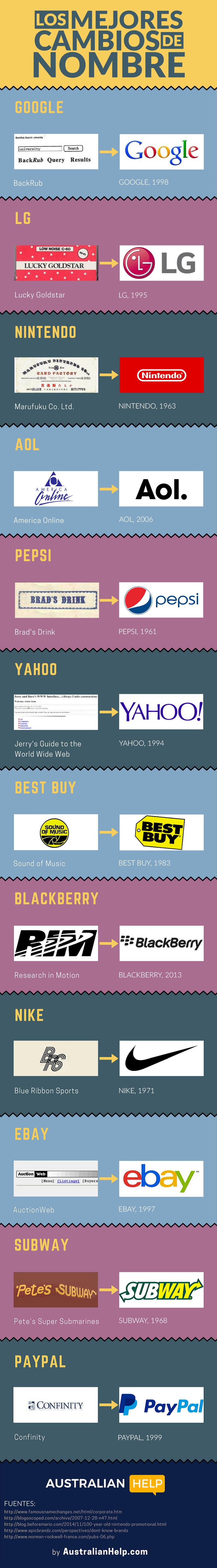 Los mejores cambios de nombre de empresas