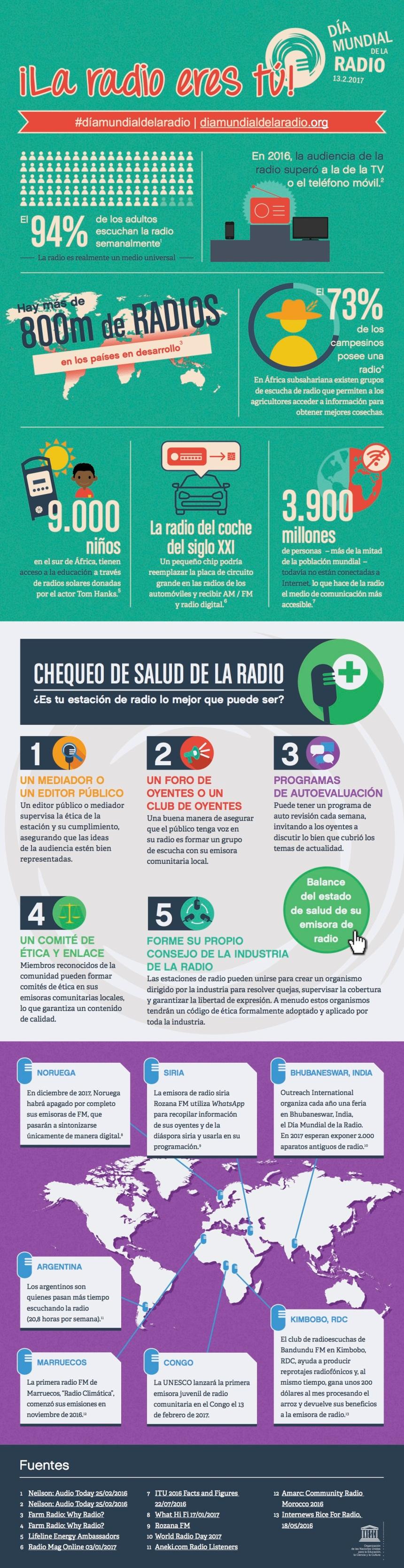 Algunos datos sobre el Mundo de la Radio