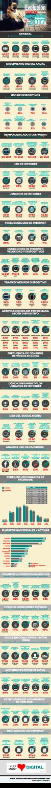 Estado de la Digitalización en España