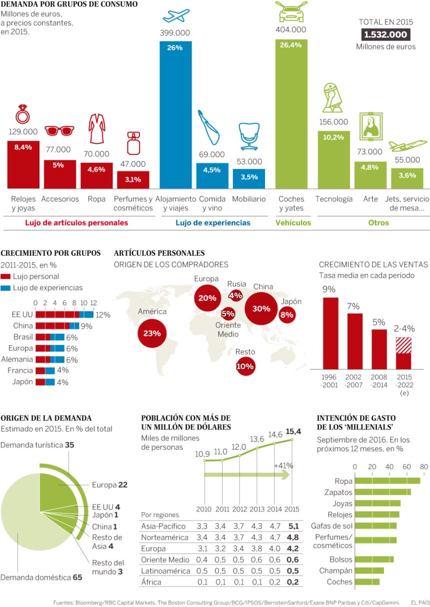 El mundo del lujo: datos que debes conocer