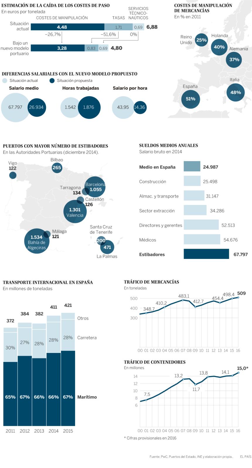 El sector de los estibadores en España