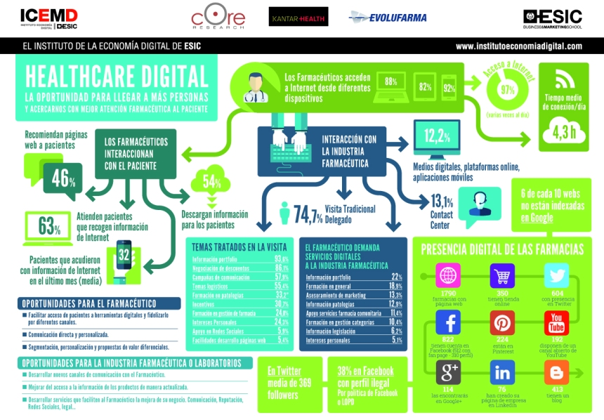 Farmacias y Mundo Digital