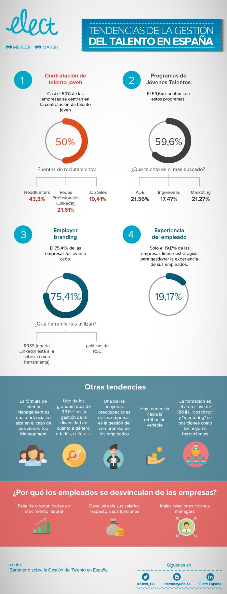 Tendencias de la Gestión del Talento en España