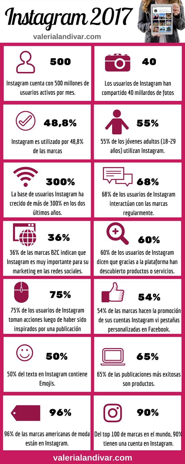 Datos clave sobre Instagram