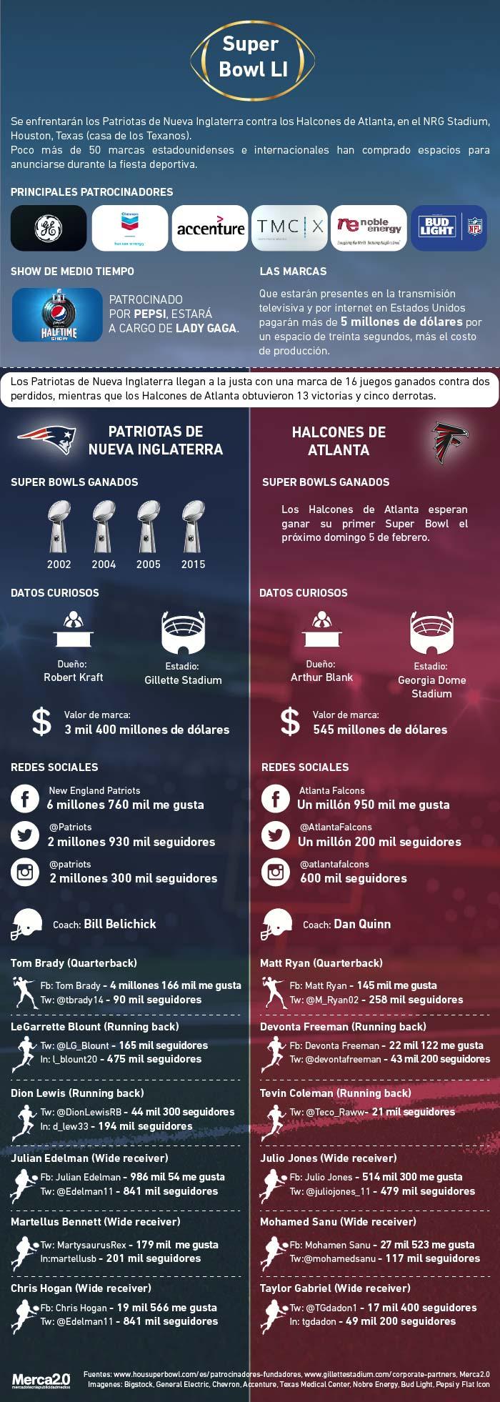 Los números de la Super Bowl