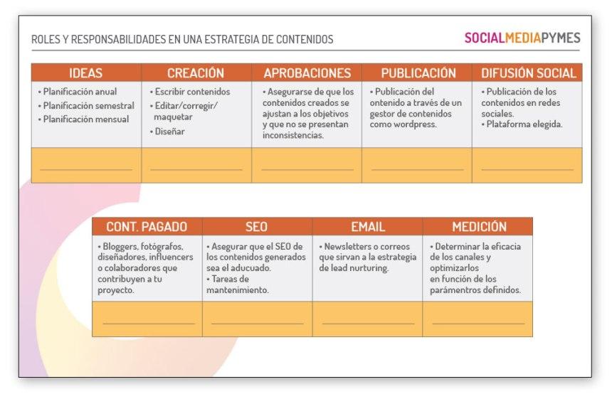 Roles y responsabilidades en una Estrategia de Contenidos