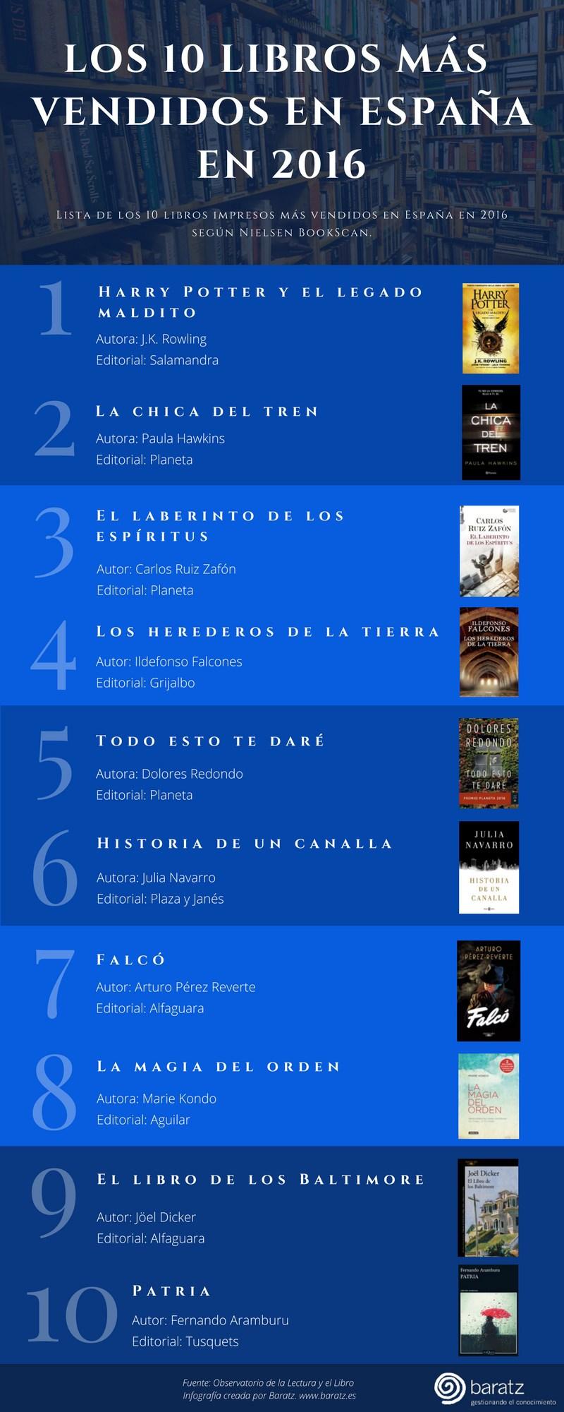 10 libros más vendidos en España en 2016